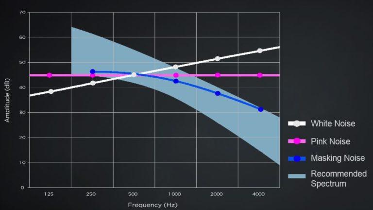 Skillnaden mellan Sound Maskin och White Noise - så fungerar sound masking för att skapa en bättre ljudmiljö